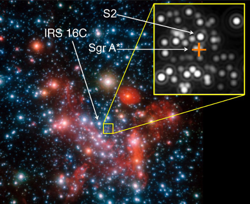 Image of the galactic centre. For the interferometric GRAVITY observations the star IRS 16C was used as a reference star, the actual target was the star S2. The position of the centre, which harbours the (invisible) black hole known as Sgr A*,with 4 million solar masses, is marked by the orange cross.