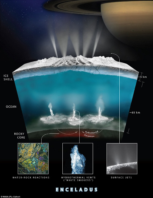 Encélado y su esquema de hidrotermalismo
