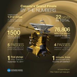 Cassini y su Grand Finale en Saturno tras visitar Titán