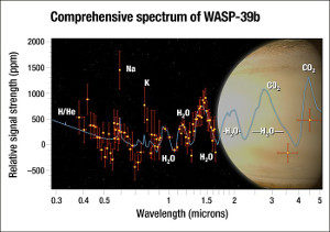 Análisis de WASP-39b